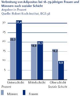 Übergewicht Verteilung nach sozialen Schichten